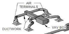 سیستم برودتی VAV و سیستم سرمایش تشعشعی