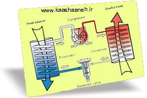پمپ های حرارتی منبع هوایی