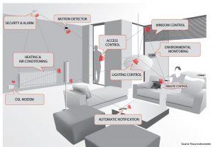 مدیریت هوشمند ساختمان