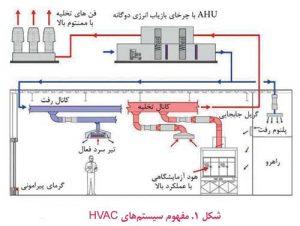 مفهوم سیستم های HVAC