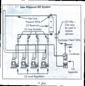 سیستم های چندکمپرسوری