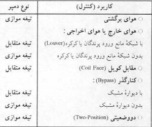 جدول 5 -کاربرد دمپرها