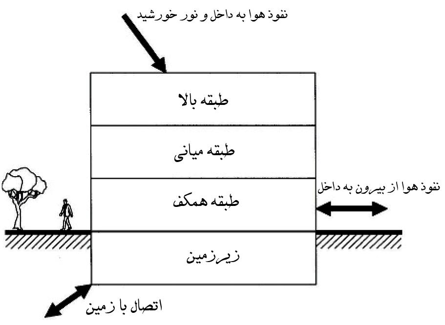 زونبندی آسایشی برای طراحی HVAC