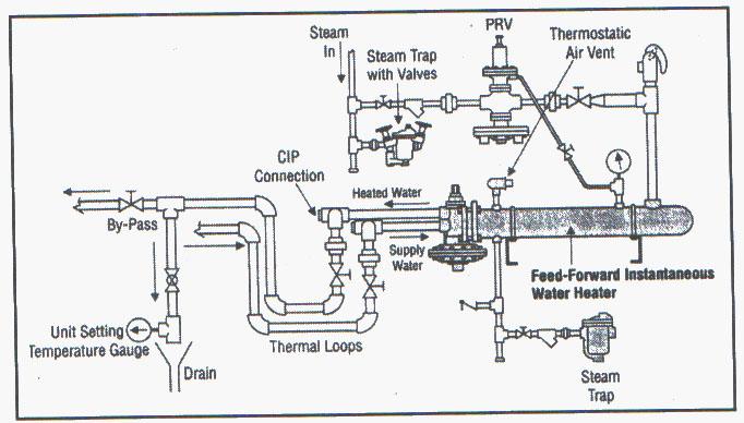 گرم کردن آب برای کنترل لژیونلا - بخش2